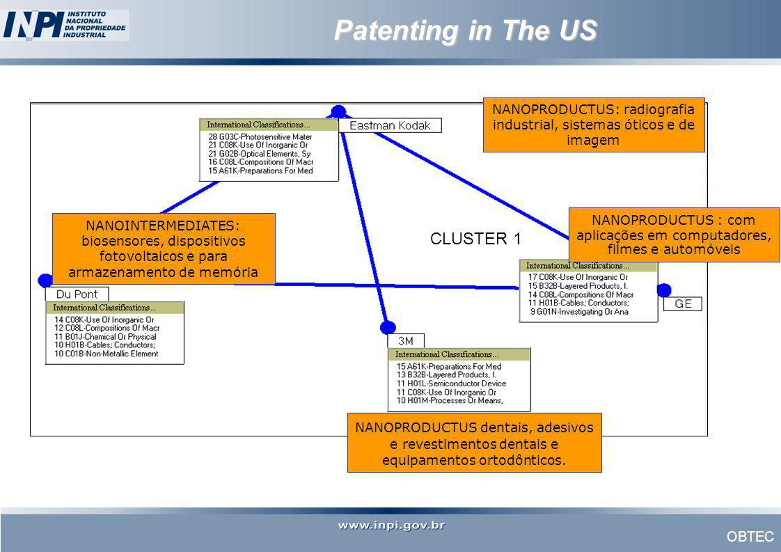 Patenting in The US CLUSTER 1