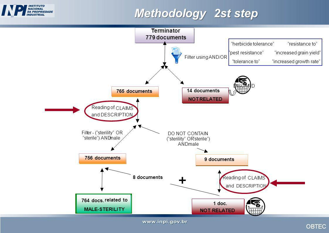 Methodology 2st step + Terminator 779 documents 9 documents related to