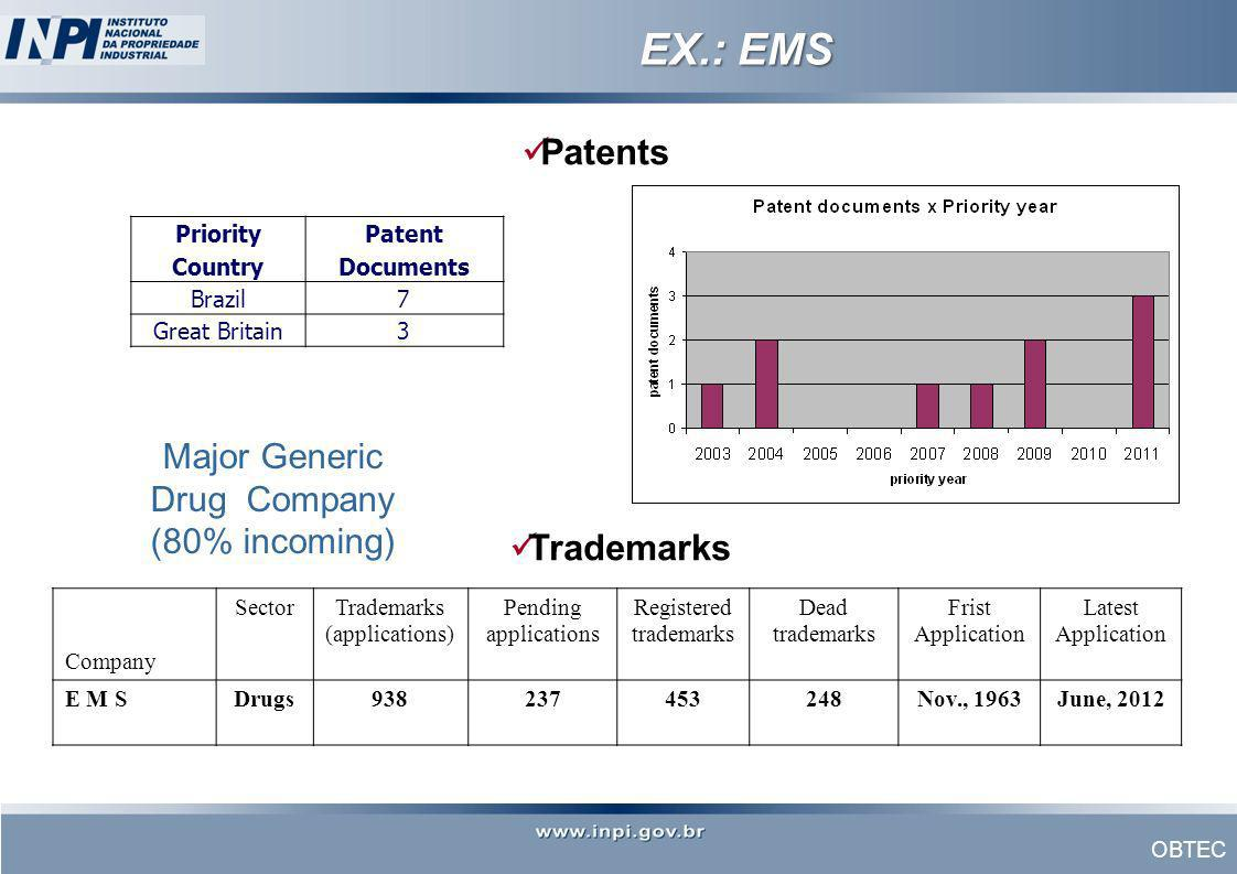 EX.: EMS Patents Trademarks Major Generic Drug Company (80% incoming)