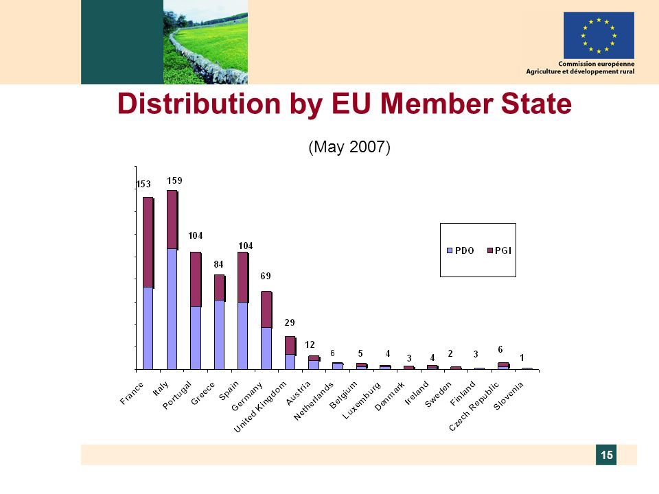 Distribution by EU Member State (May 2007)