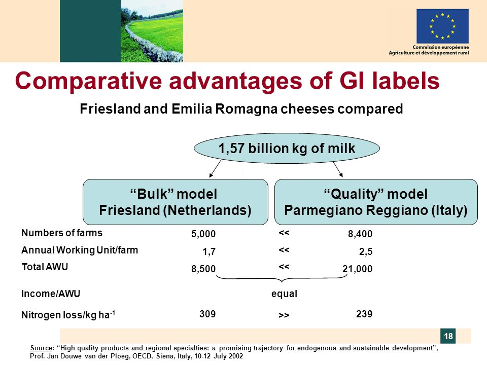Comparative advantages of GI labels