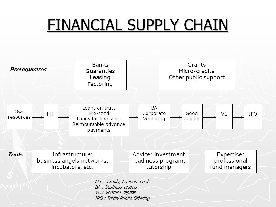 FINANCIAL SUPPLY CHAIN