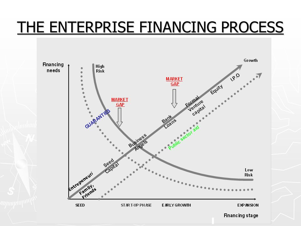 THE ENTERPRISE FINANCING PROCESS
