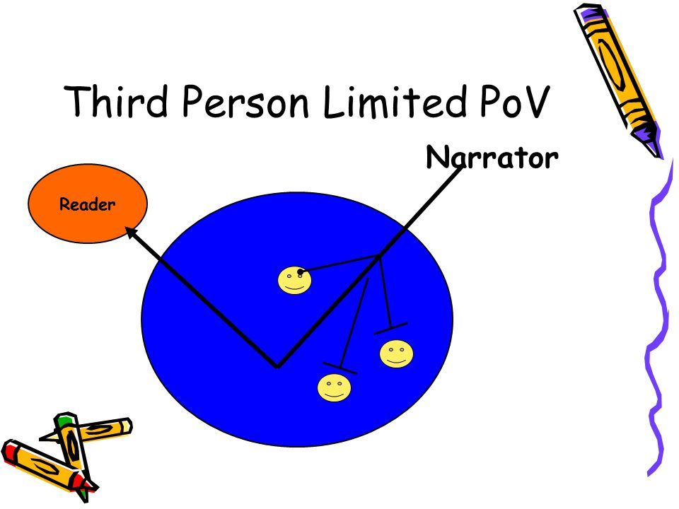 Third Person Limited PoV