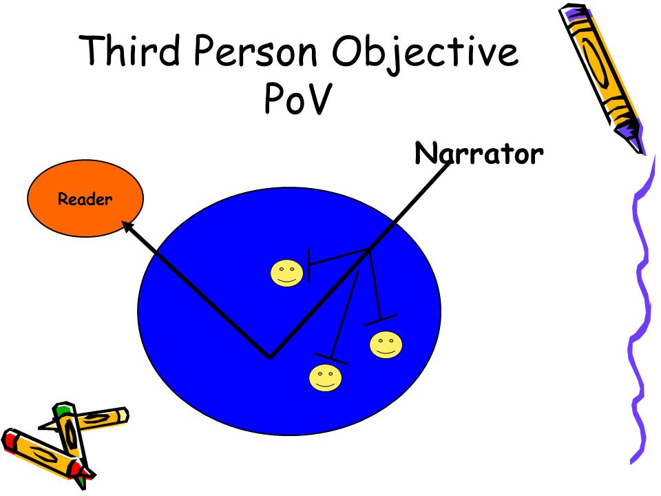 Third Person Objective PoV