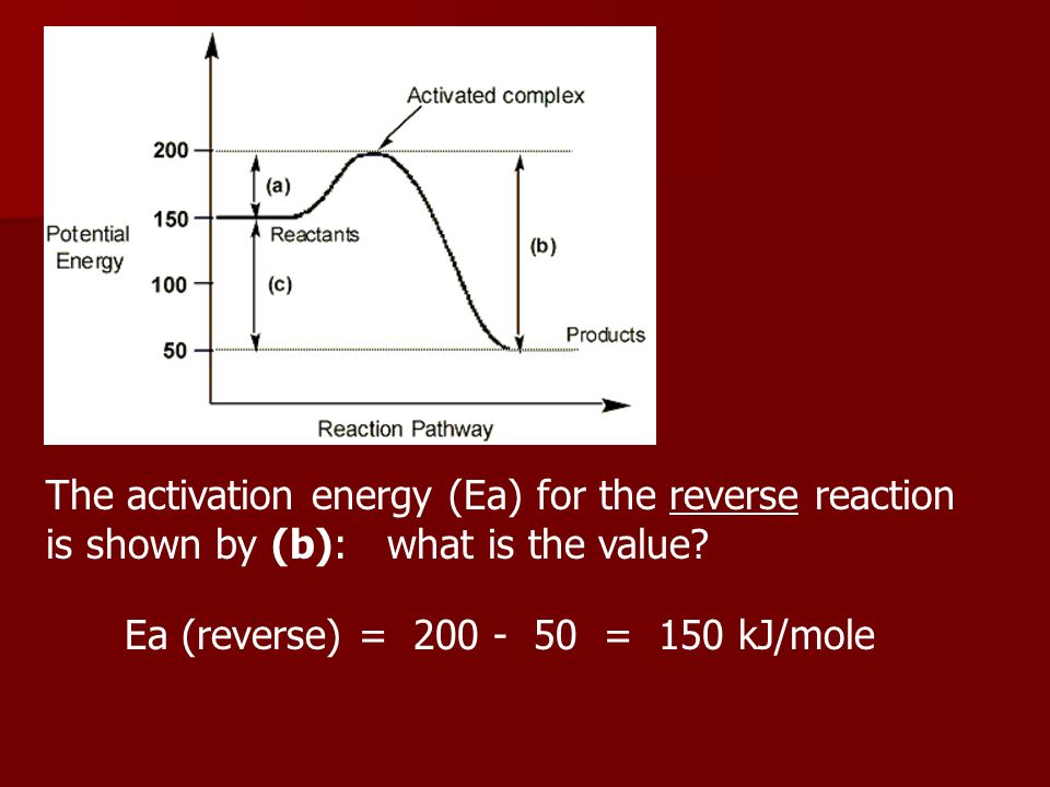 The activation energy (Ea) for the reverse reaction is shown by (b): what is the value