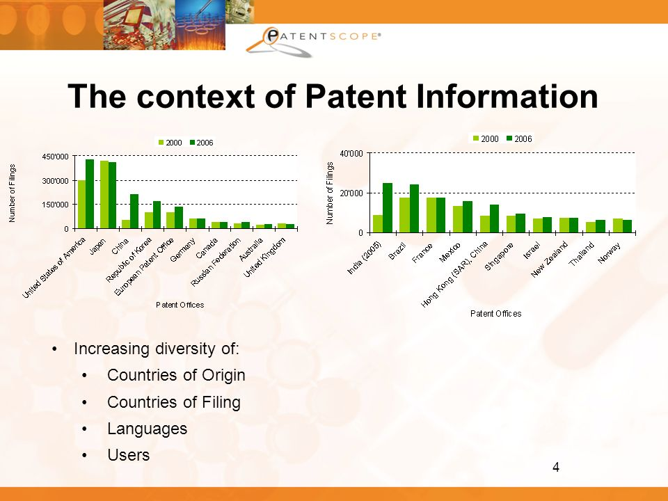 The context of Patent Information