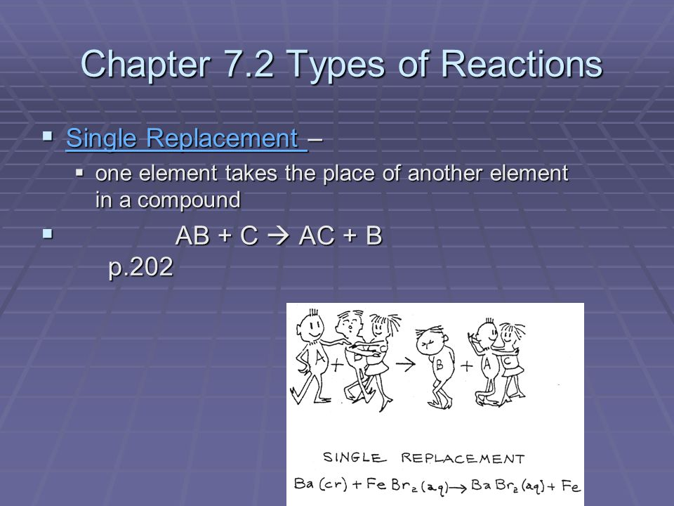 Chapter 7.2 Types of Reactions