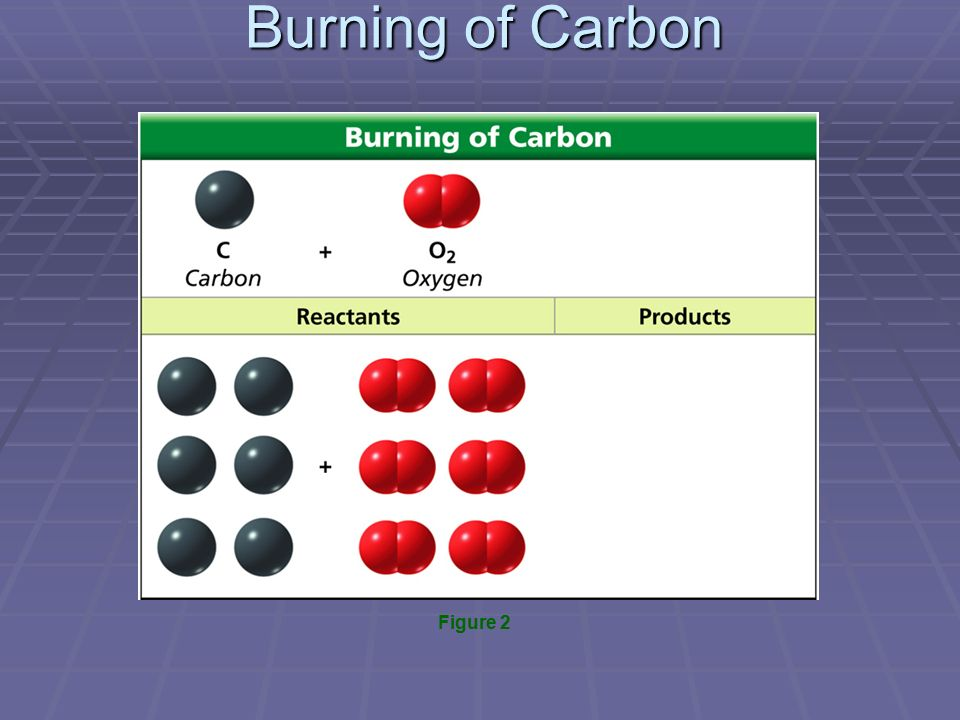 Burning of Carbon Figure 2