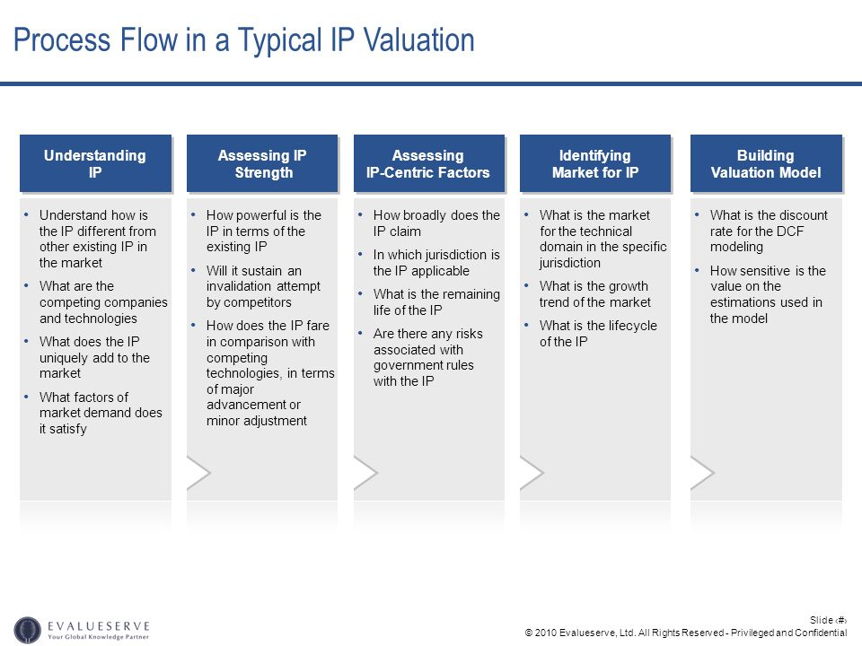 Process Flow in a Typical IP Valuation