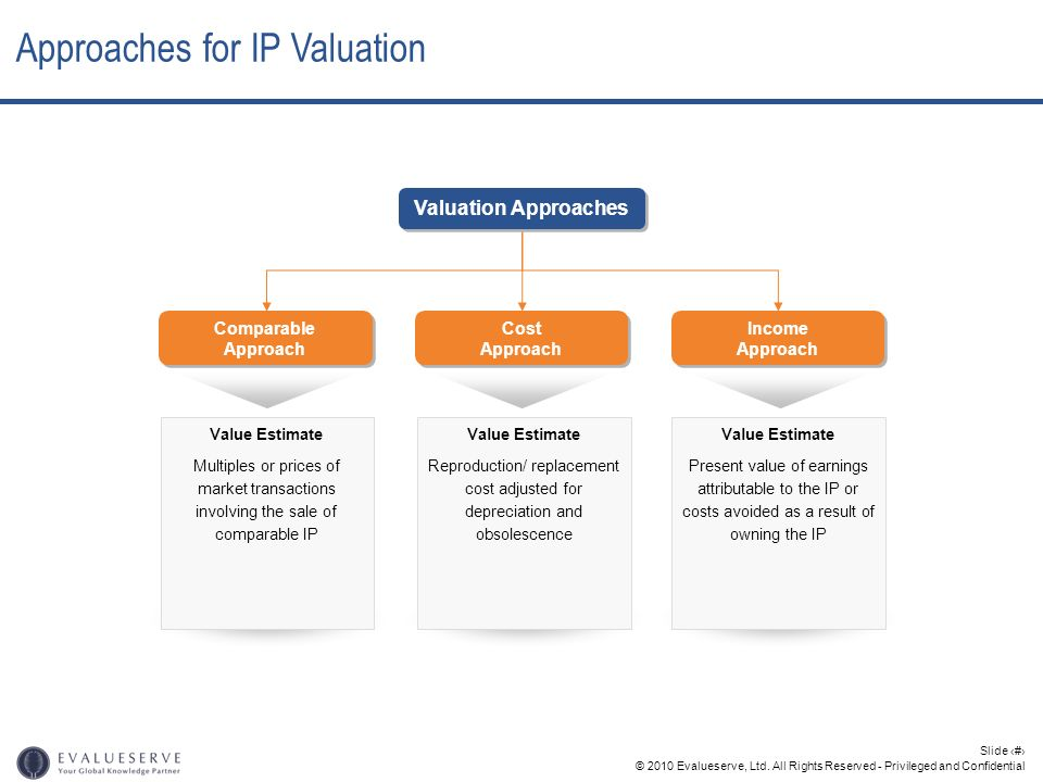 Approaches for IP Valuation
