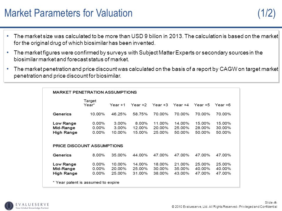 Market Parameters for Valuation (1/2)