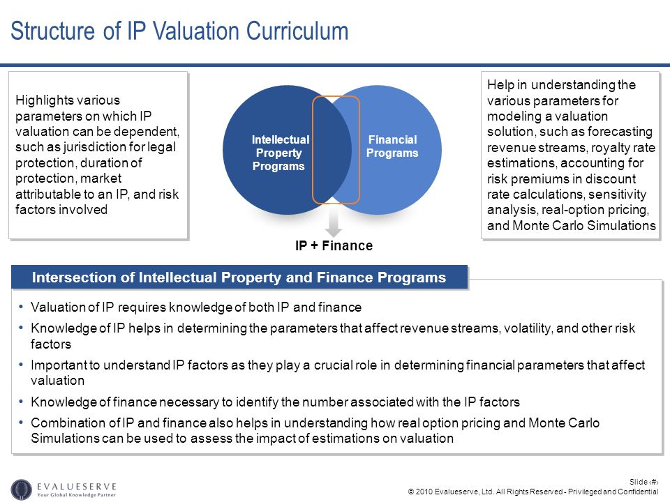 Structure of IP Valuation Curriculum