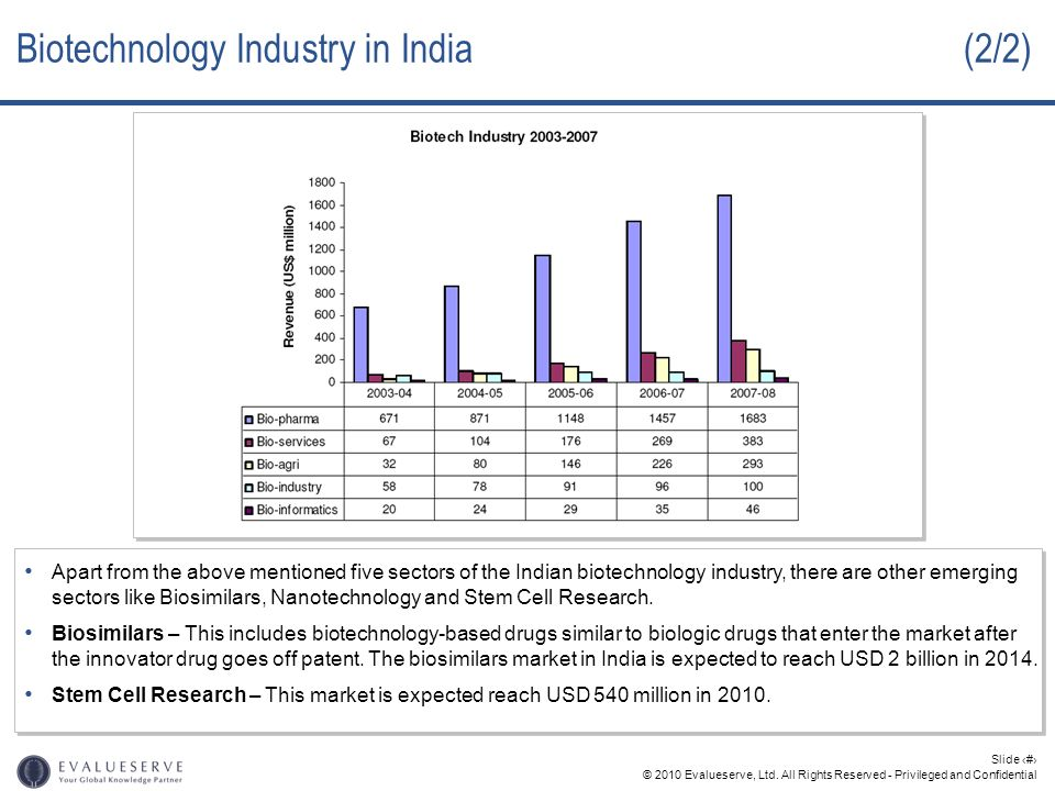 Biotechnology Industry in India (2/2)