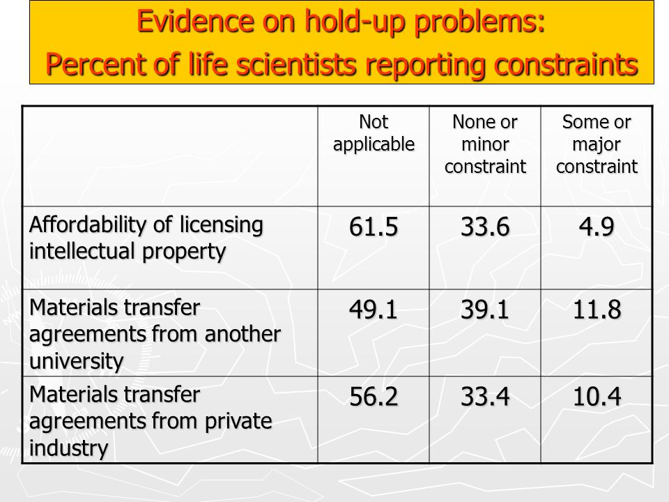 Evidence on hold-up problems: Percent of life scientists reporting constraints