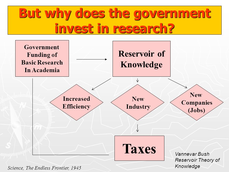 But why does the government invest in research