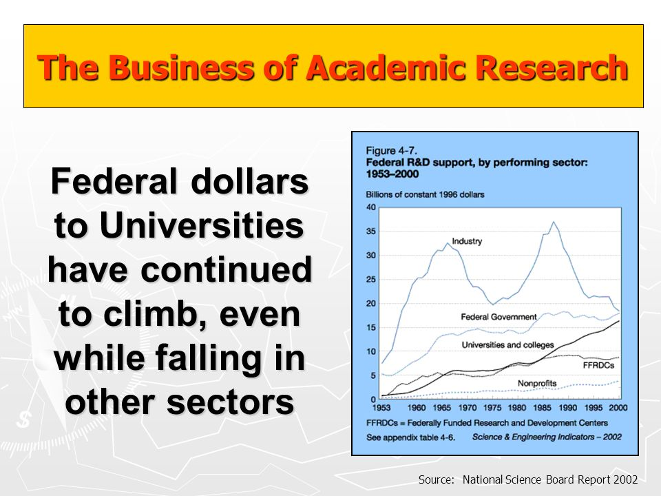 The Business of Academic Research