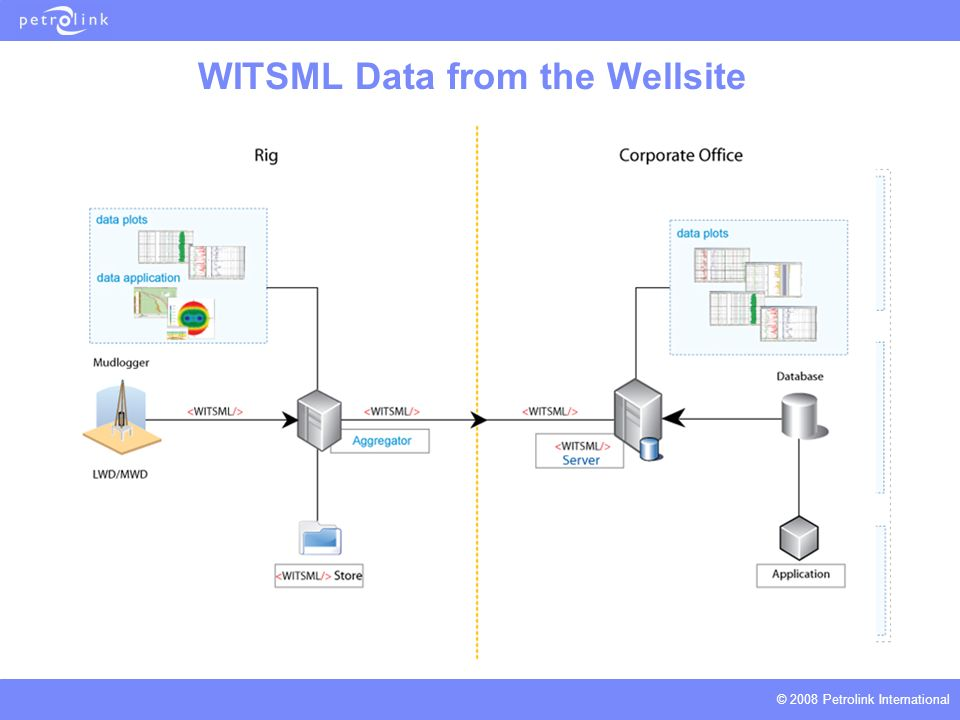 witsml at the wellsite ppt video online download rh slideplayer com diagram of well water truck loading station diagram of well water truck loading station