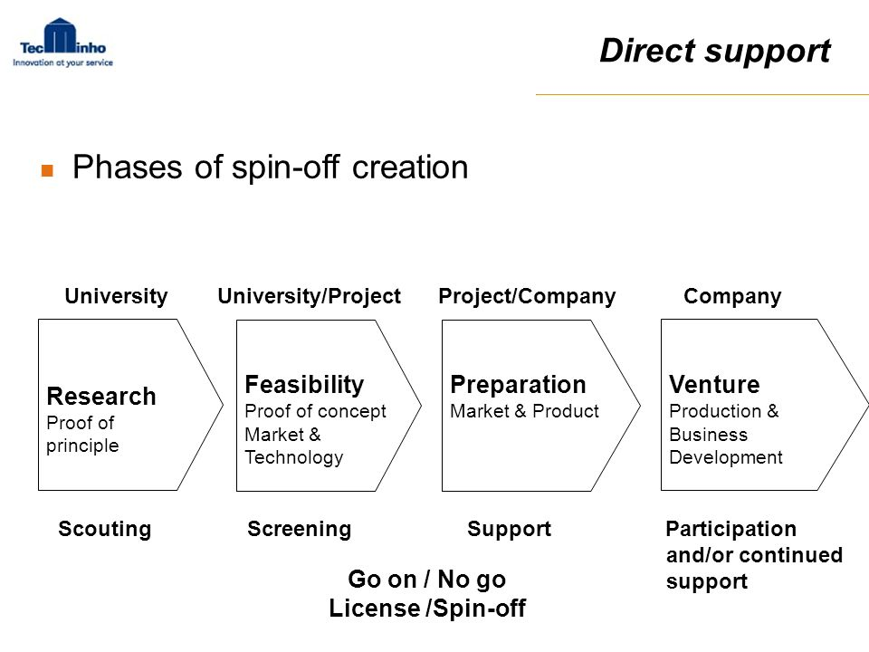 Phases of spin-off creation