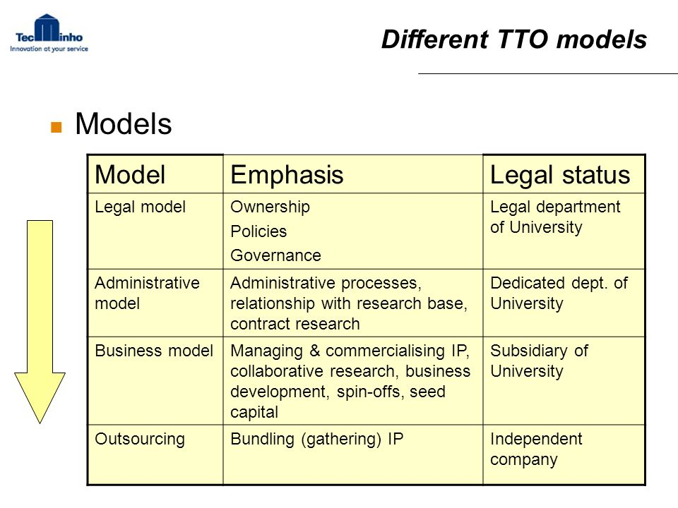 Models Different TTO models Model Emphasis Legal status Legal model