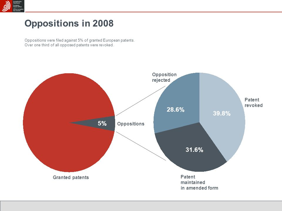 Oppositions in 2008 28.6% 39.8% 5% 31.6% Opposition rejected