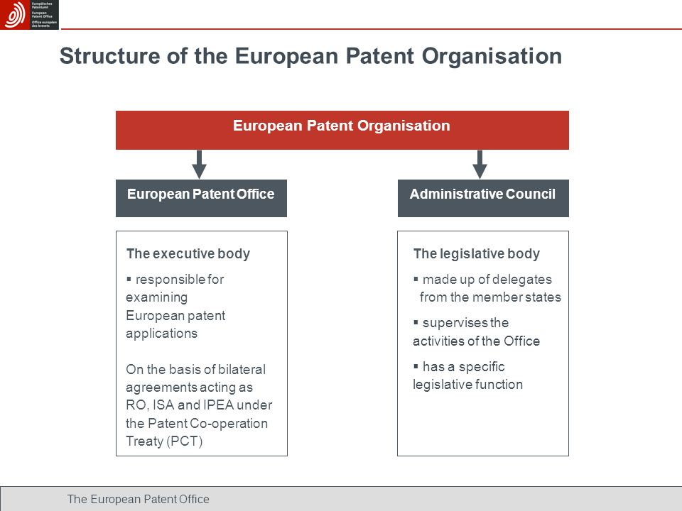 Structure of the European Patent Organisation