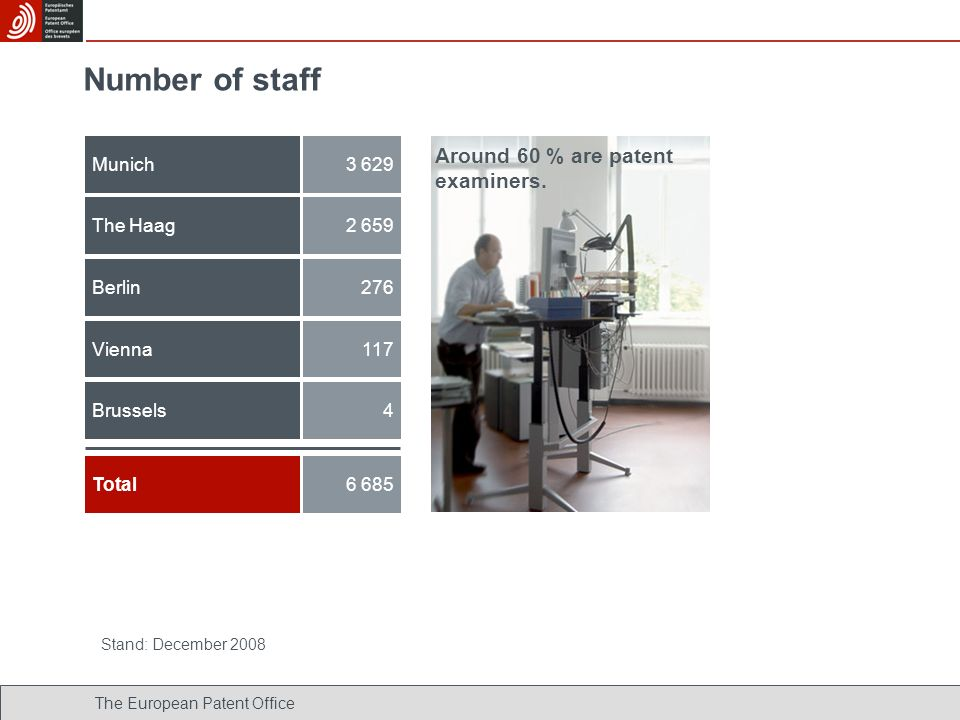 Number of staff Around 60 % are patent examiners. Munich 3 629