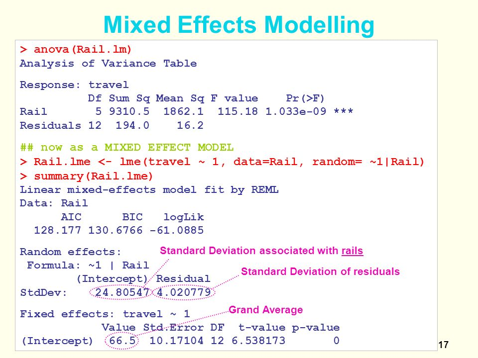 Lecture 5 Linear Mixed Effects Models - ppt video online