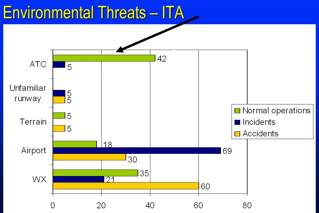 Environmental Threats – ITA