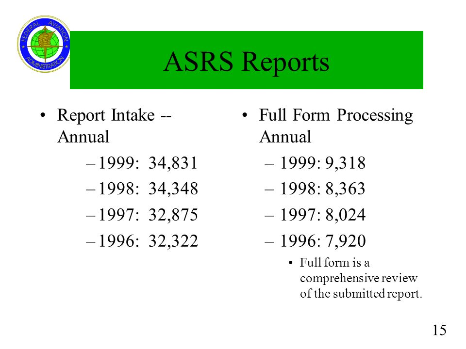 ASRS Reports Report Intake -- Annual 1999: 34,831 1998: 34,348