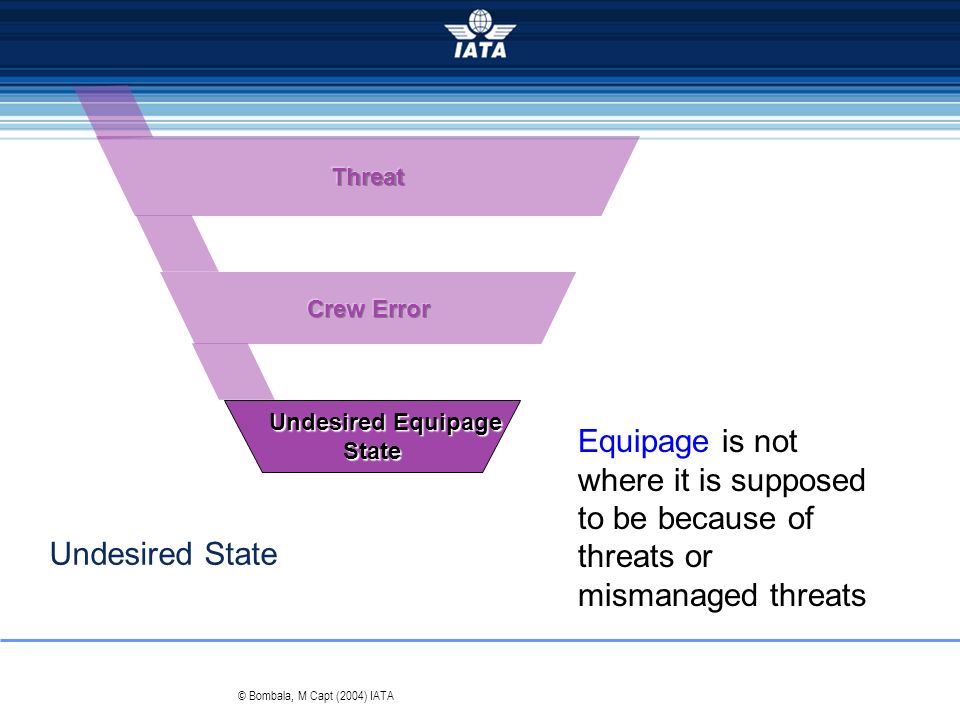 Threat Crew Error. Undesired Equipage. State. Equipage is not where it is supposed to be because of threats or mismanaged threats.