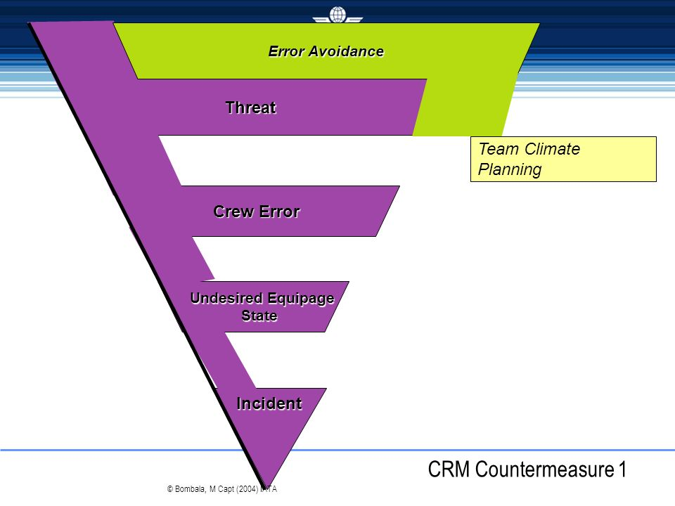 CRM Countermeasure 1 Threat Team Climate Planning Crew Error Incident