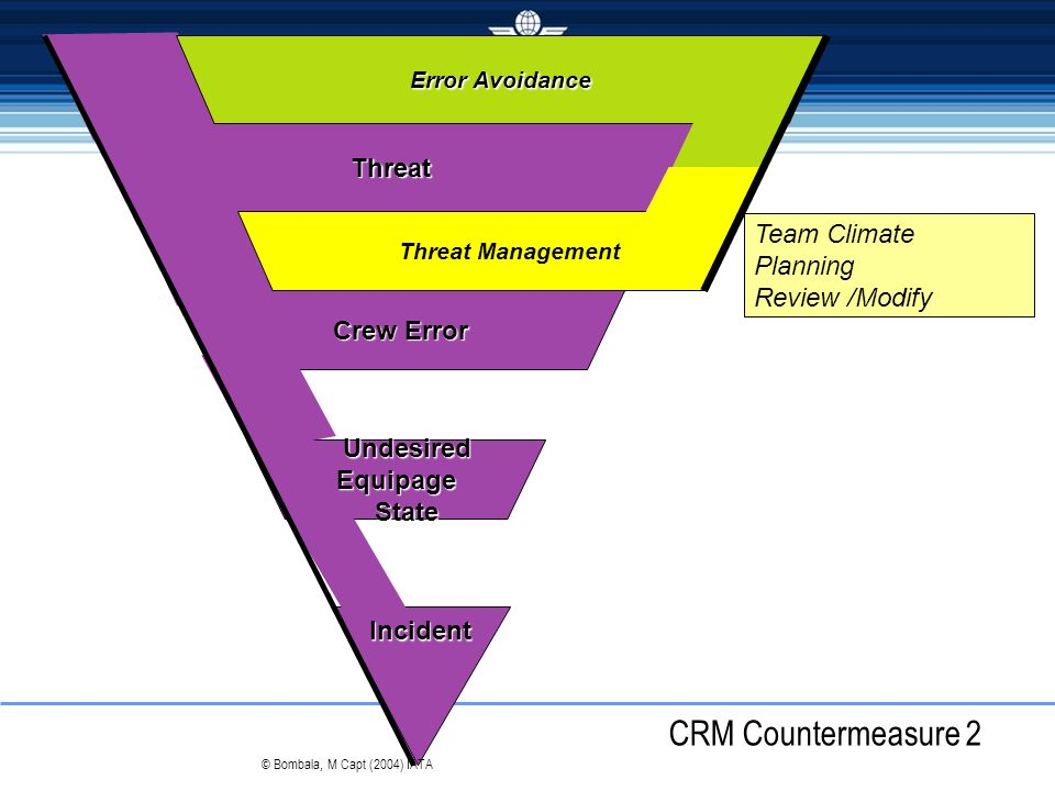 CRM Countermeasure 2 Threat Team Climate Planning Review /Modify