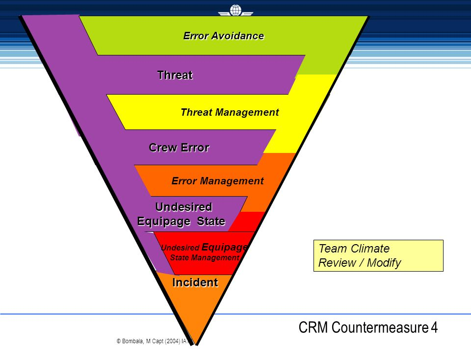 CRM Countermeasure 4 Threat Crew Error Undesired Equipage State