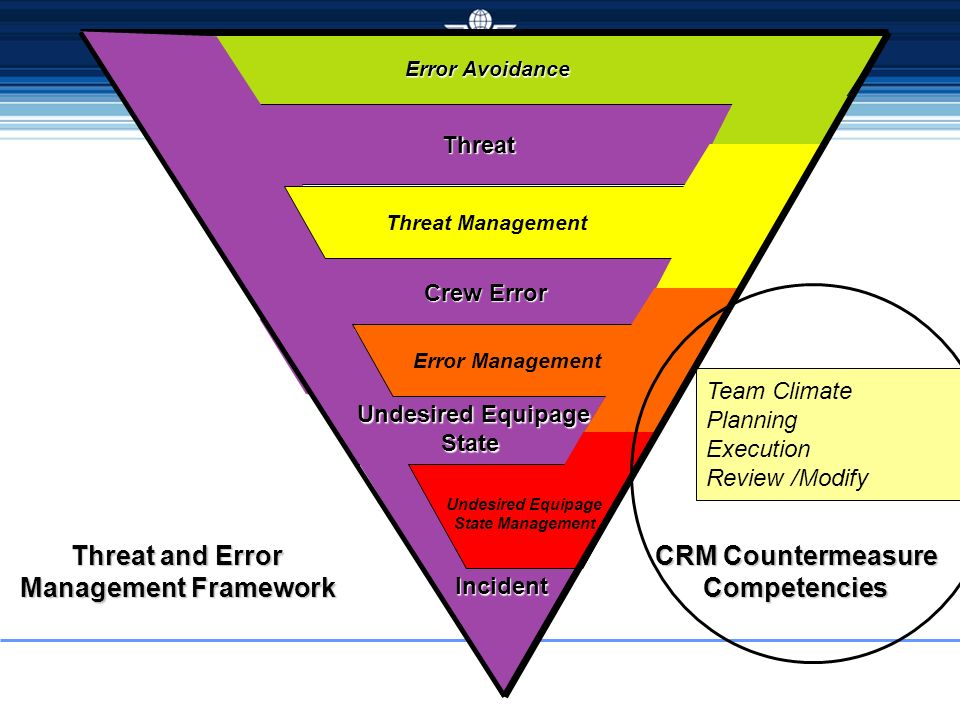 Threat and Error Management Framework CRM Countermeasure Competencies