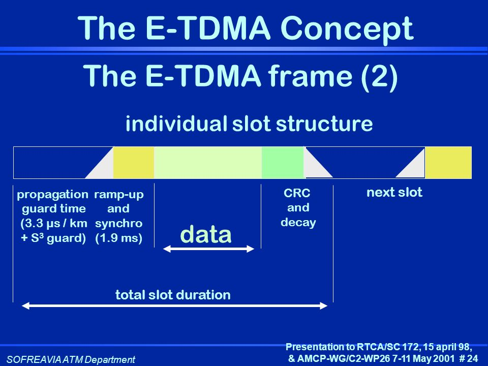 The E-TDMA frame (2) data individual slot structure next slot