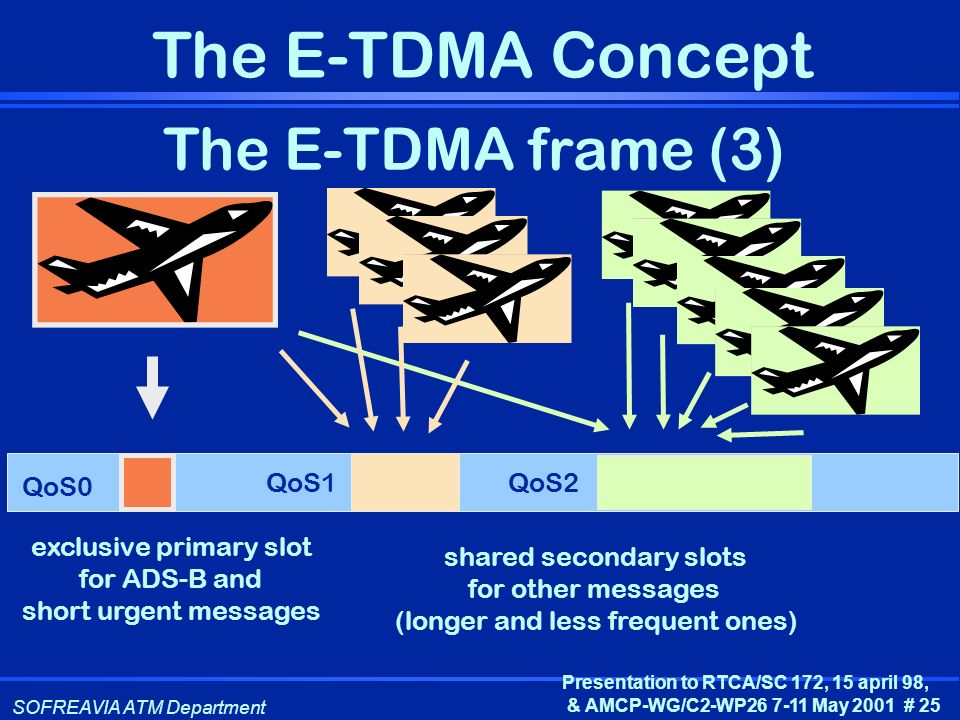 The E-TDMA frame (3) QoS0 QoS1 QoS2 exclusive primary slot