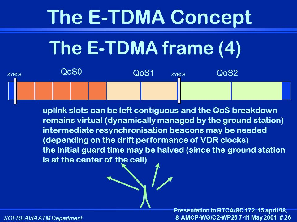 The E-TDMA frame (4) QoS0 QoS1 QoS2