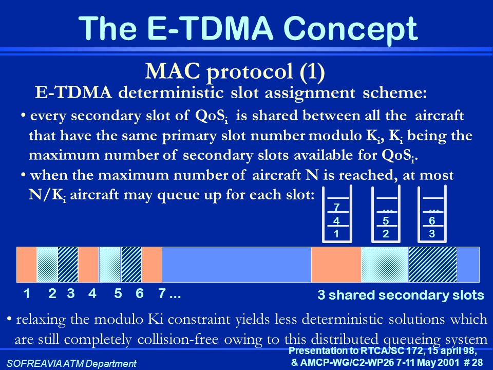 MAC protocol (1) E-TDMA deterministic slot assignment scheme: