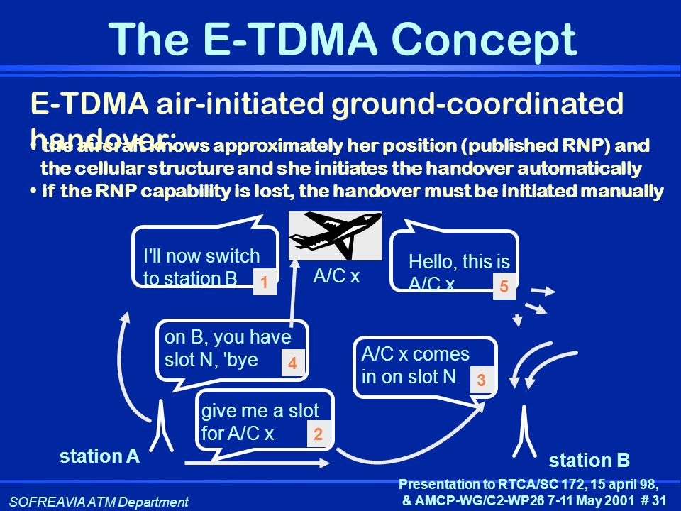 E-TDMA air-initiated ground-coordinated handover: