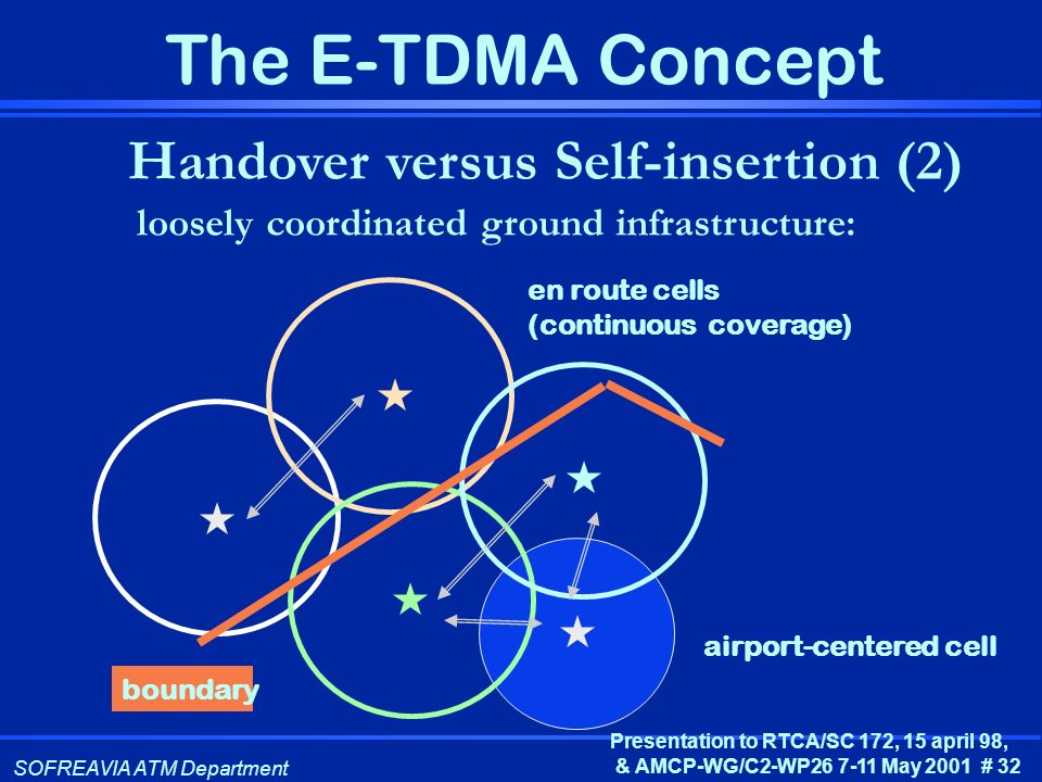 Handover versus Self-insertion (2)