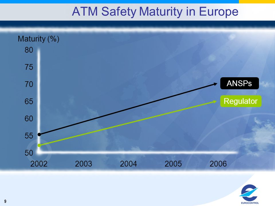 ATM Safety Maturity in Europe