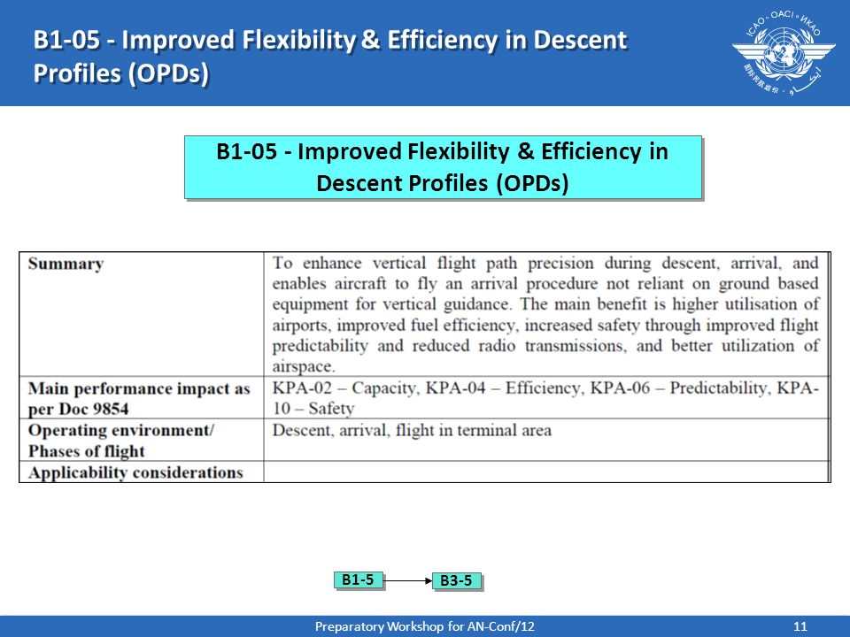 B Improved Flexibility & Efficiency in Descent Profiles (OPDs)
