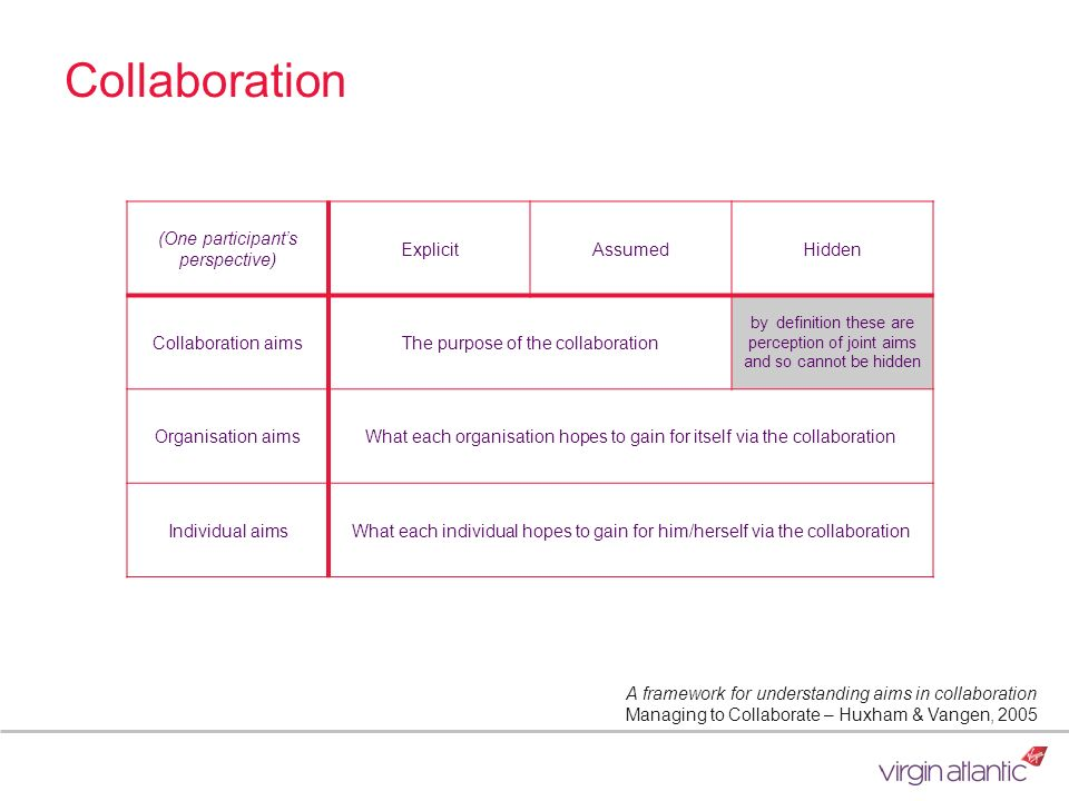 Collaboration (One participant's perspective) Explicit Assumed Hidden