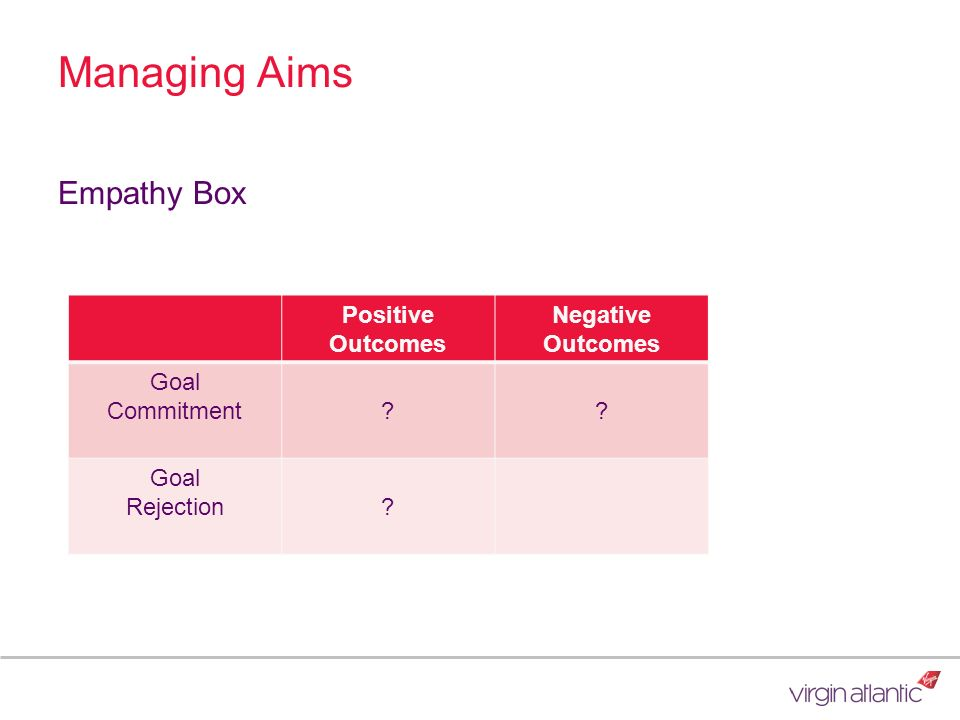 Managing Aims Empathy Box Positive Outcomes Negative Outcomes Goal