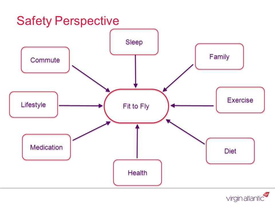 Safety Perspective Sleep Family Commute Exercise Lifestyle Fit to Fly
