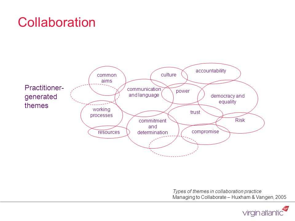 Collaboration Practitioner-generated themes accountability common aims