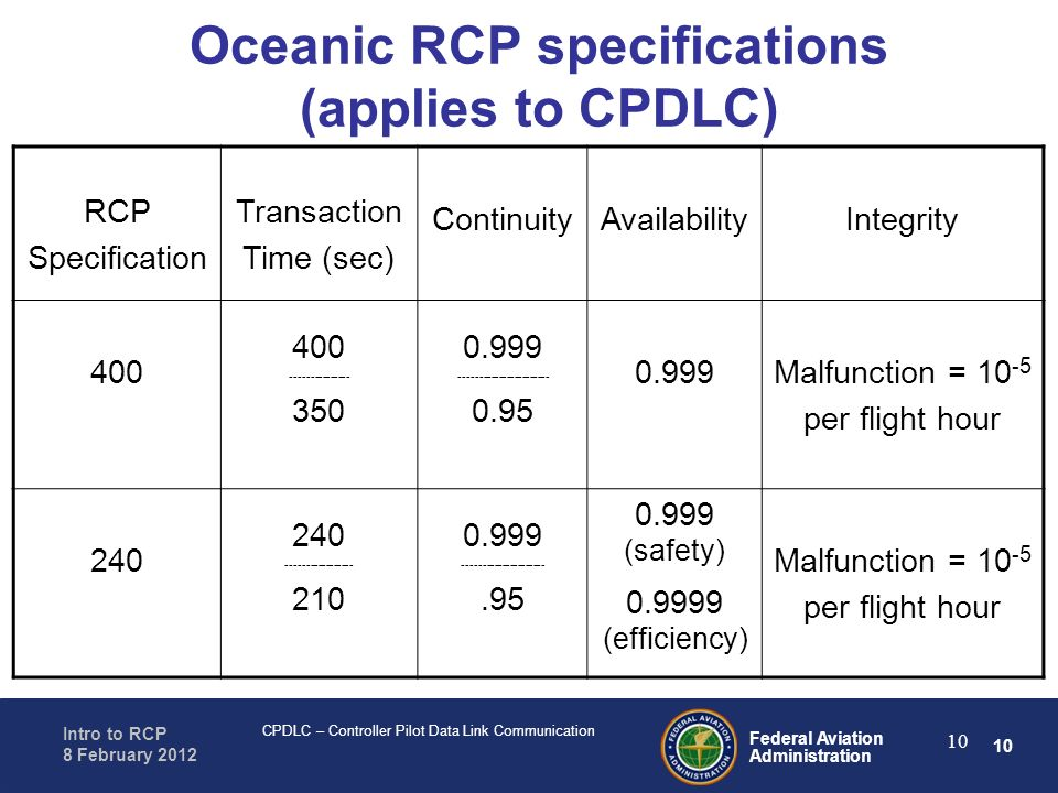 Oceanic RCP specifications (applies to CPDLC)
