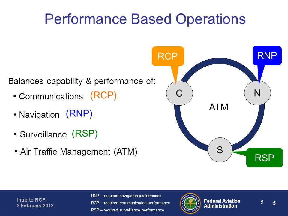 Performance Based Operations