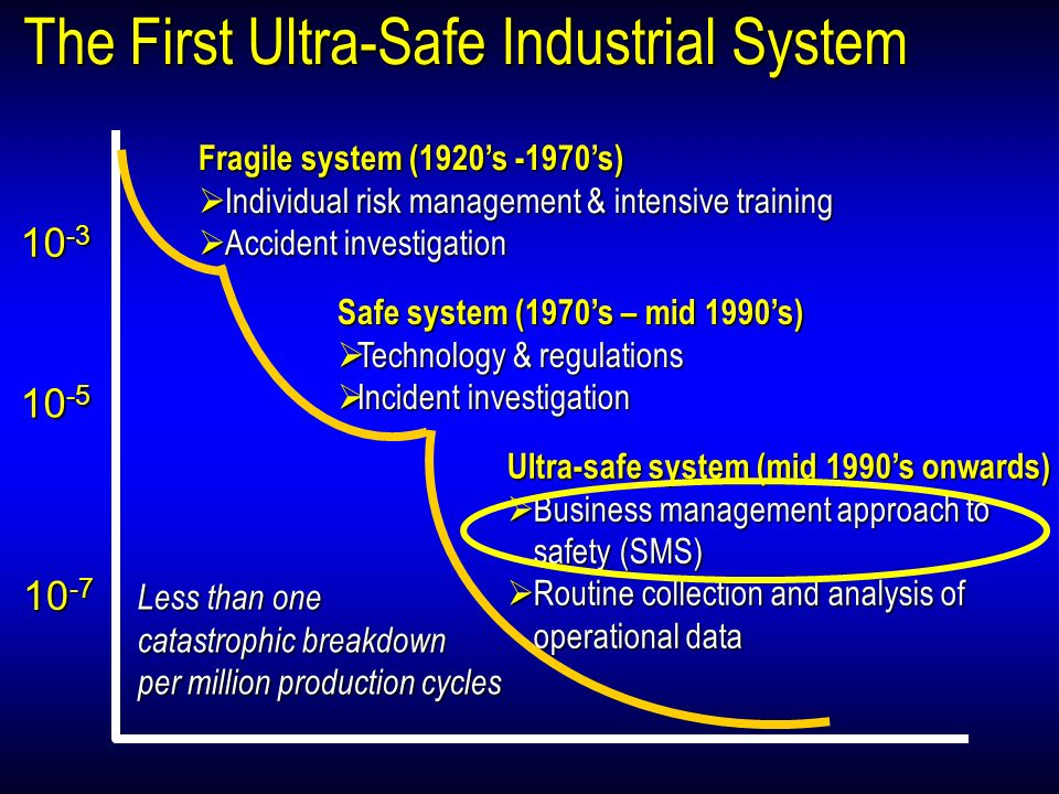 The First Ultra-Safe Industrial System